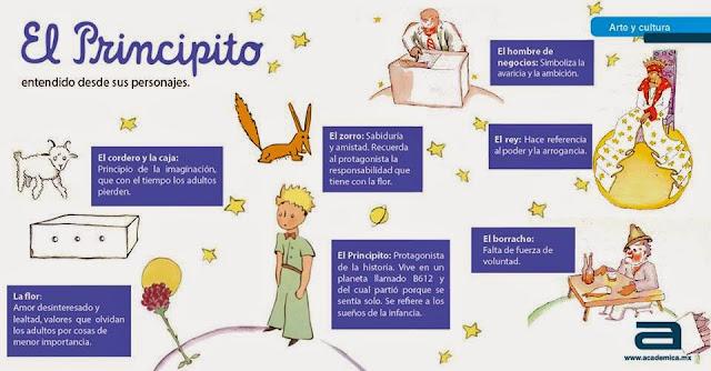 Francés Hasta En La Sopa Le Petit Prince El Principito