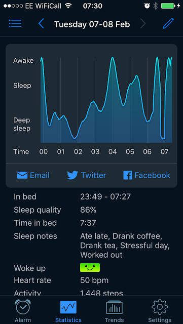 Sleep Cycle showing a graph of sleep pattern after a meditation