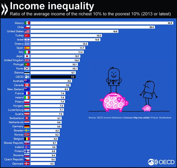 Ratio of the average income of the richest 10% to the poorest 10%.