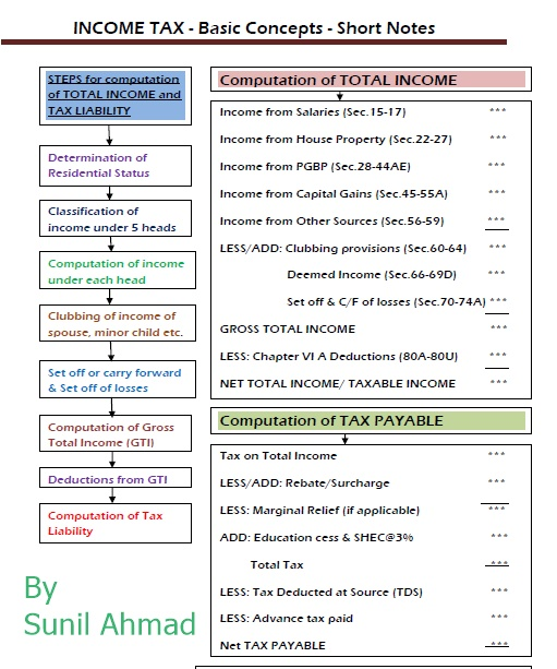 income tax computation of tax payable