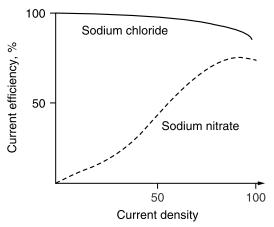 Sebagaimana terlihat pada Gambar 6.4, larutan sodium nitrate lebih direkomendasikan dikarenakan local metal removal rate tinggi pada gap yang kecil dan current density serta current efficiency tinggi.  Current efficiency pada ECM tergantung dari material anodic dan elektrolit. Tergantung dari bentuk tool dan jenis operasi permesinan, bebe-rapa metode digunakan untuk menyalurkan elektrolit menuju machining gap sebagaimana terlihat pada Gambar 6.5. Pemilihan metode penyalur-an elektrolit tergantung dari geometri part, metode permesinan, keakura-tan yang dibutuhkan serta surface finish. Kondisi elektrolit pada ECM biasanya berada pada temperatur 22 hingga 45oC, tekanan berkisar anta-ra 100 hingga 200 kPa dan kecepatan aliran 24 hingga 50 m/s.