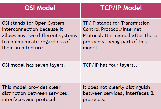 Osi Vs Tcp/ip Model - Model Comparison & Overview