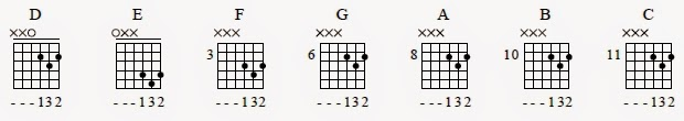 Cara Cepat Belajar Kunci Gitar Untuk Pemula