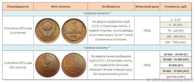 Цены на советские копейки монета 10 рублей боровск цена