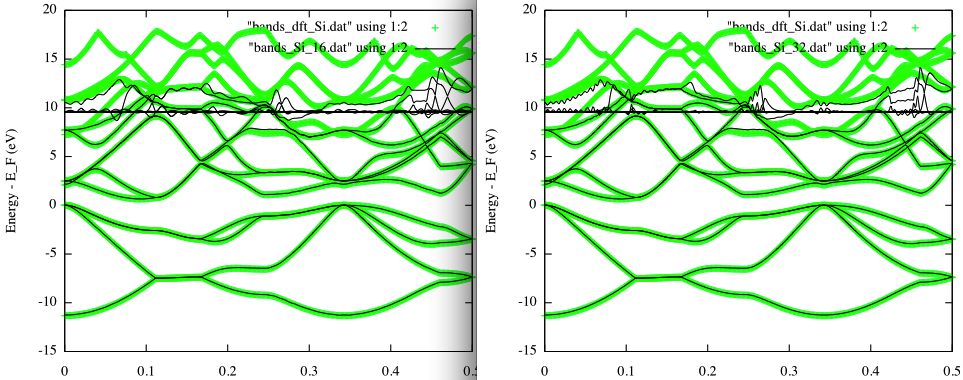 Building a LCAO Hamiltonian from a planewave DFT calculation