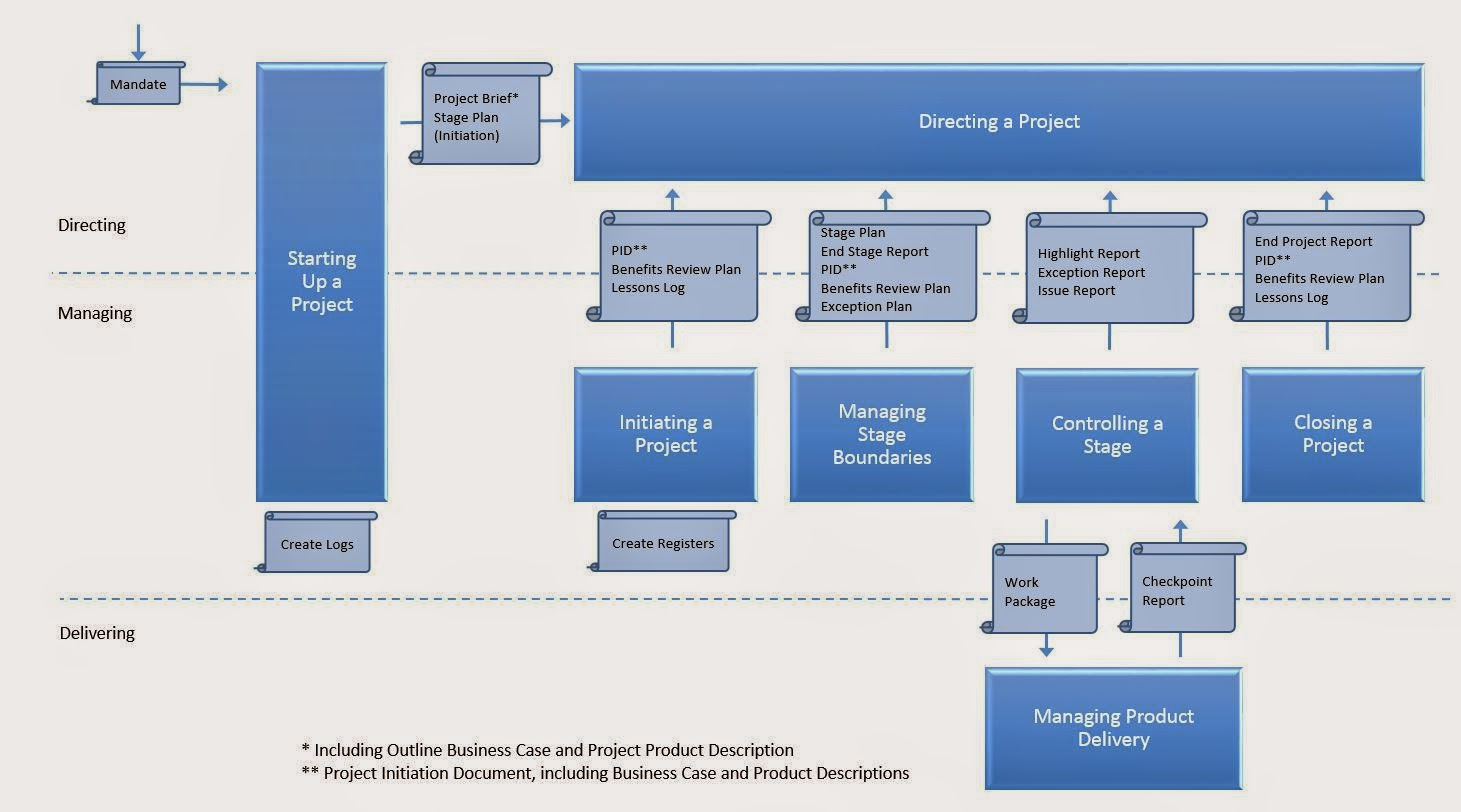 Document Flow PRINCE2