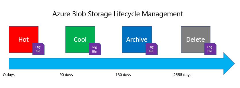 Azure Blob Storage Life-cycle Management