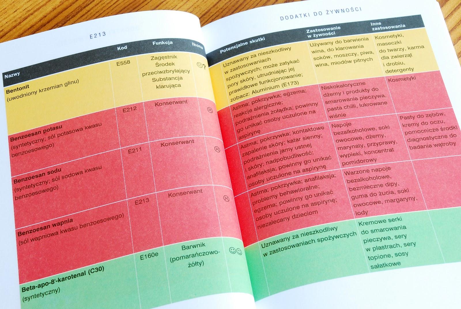 Wnętrze książki, fragment alfabetycznej listy dodatków do żywności z kolorowymi oznaczeniami