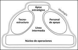 Mintzberg 6 Estructuras 6 Mecanismos De Coordinación Y 6