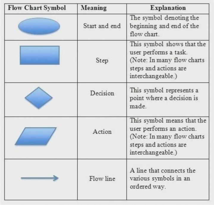 Syllabusme  Algorithm  Flowchart  U0026 Pseudo