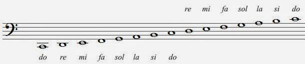 Clave De Fa En 4ª Línea Despertar Musical