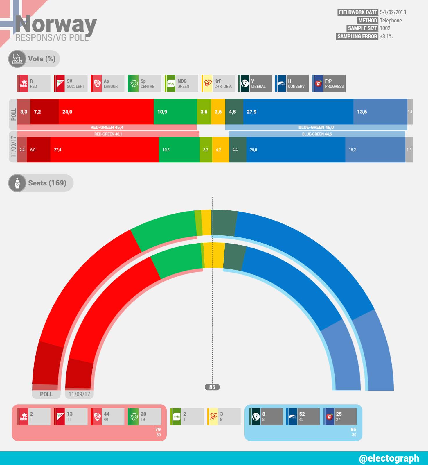 NORWAY Respons poll chart for VG, February 2018