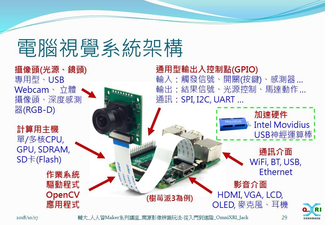 電腦視覺系統架構_OmniXRI