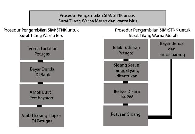prosedur pengambilan SIM/STNK Untuk Surat Tilang Warna Merah dan Biru