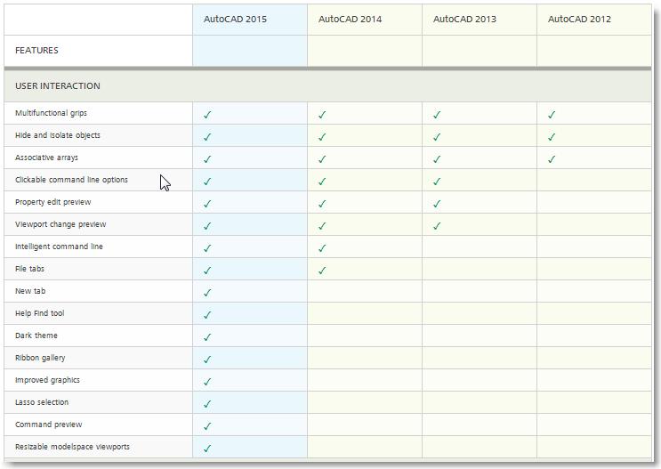 Download Autocad 2015 Full Version | Tutorial Autocad X