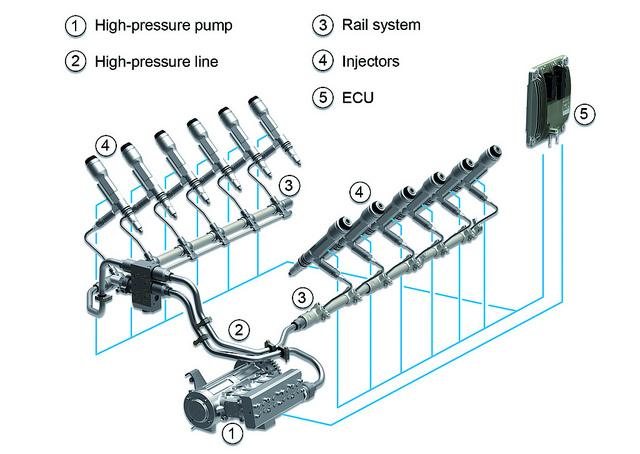 Tecnologia Mar U00cdtima  O Sistema De Inje U00c7 U00c3o Common Rail
