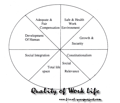 Dissertation quality work life | Quality of working life - Wikipedia
