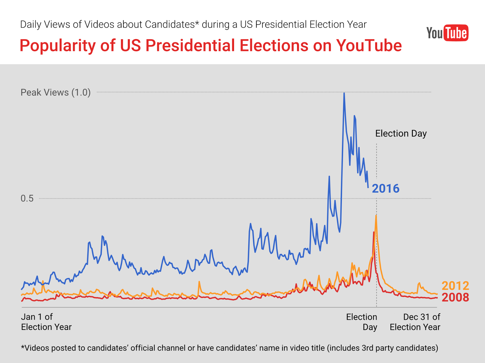 1979 Checkmate Wiring Diagram 8 Years Of Us Presidential Elections On Youtube How They Compare Since January 1 Overall Views In 2016 For Videos About Candidates Have Been 5x Larger Than 2012 Going Back Four More To The 2008 Election