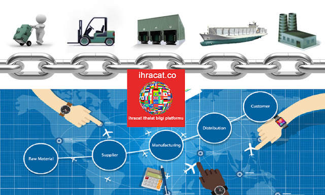 export supply chain