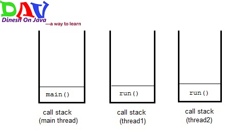 thread-call-stack in Java