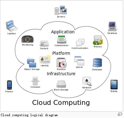 Alice Blog: Cloud Computing Service Knowledge