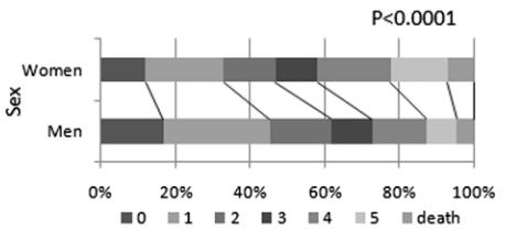 図:脳卒中 男女差 回復
