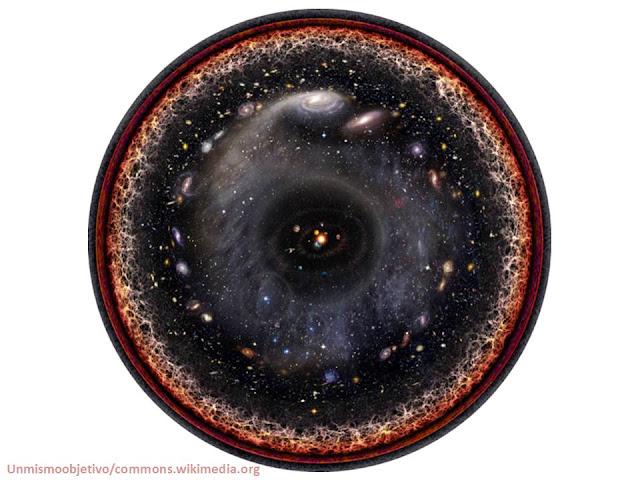 الكون, الكون المرصود, الكون المشاهد