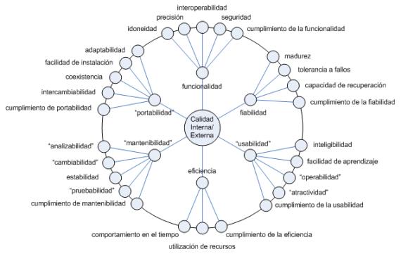 Calidad interna/externa: funcionalidad, portabilidad, mantenibilidad, eficiencia, usabilidad, fiabilidad