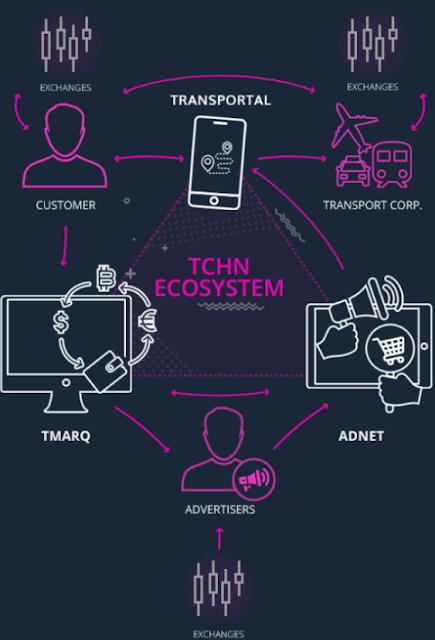 Token Utilitas TCHN