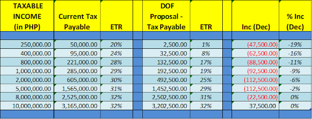 Tax For Every Juan: DOF NEW TAX TABLE PROPOSAL AND WHAT IT ...