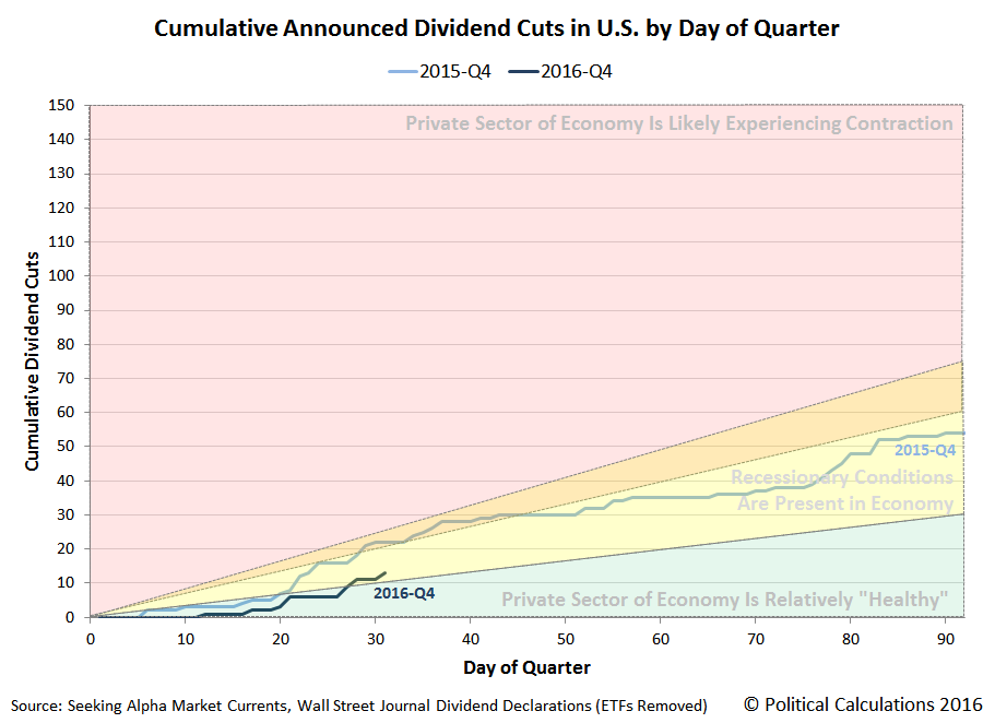 Cumulative Number of Dividend Cuts Announced in U.S. by Day of Quarter, 2015-Q4 vs 2016-Q4, Snapshot on 2016-10-31