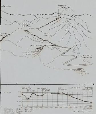 Curva de nivel a los lagos de Saliencia