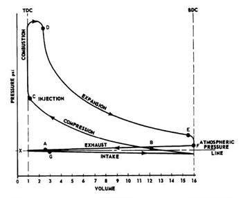 Mechanical Technology: Sketch PV Diagram of Petrol engine