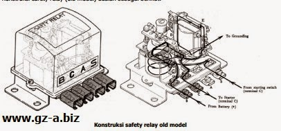 Konstruksi Safety Relay (Old Model)