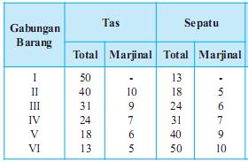 Tabel penerapan hukum gossen 2 dalam kehidupan manusia