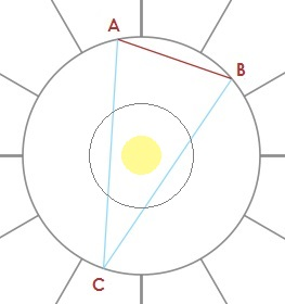 Question: The Yod Aspect Pattern, What Does it Mean? – The Astrology