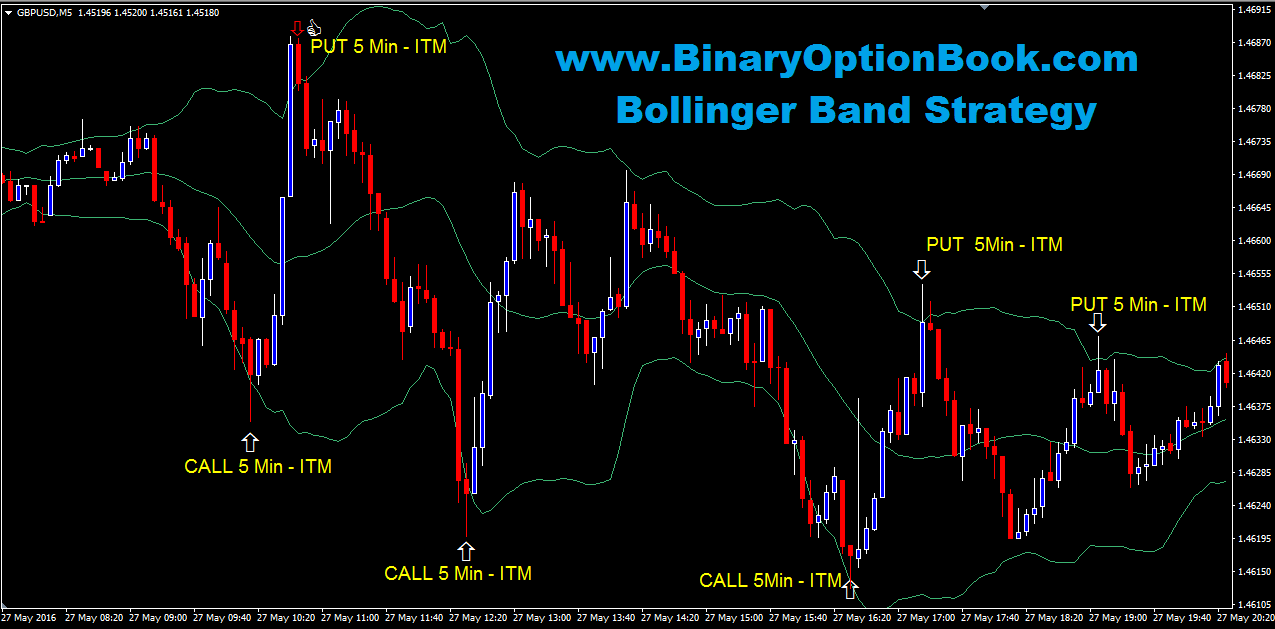 guessing at how binary options strategy which will rate