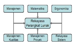 Posisi Rekayasa Perangkat Lunak