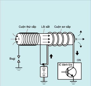 cấu tạo cuộn dây đánh lửa động cơ đốt trong