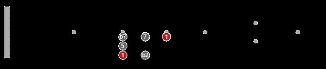 pentatonic scale permutations on guitar neck