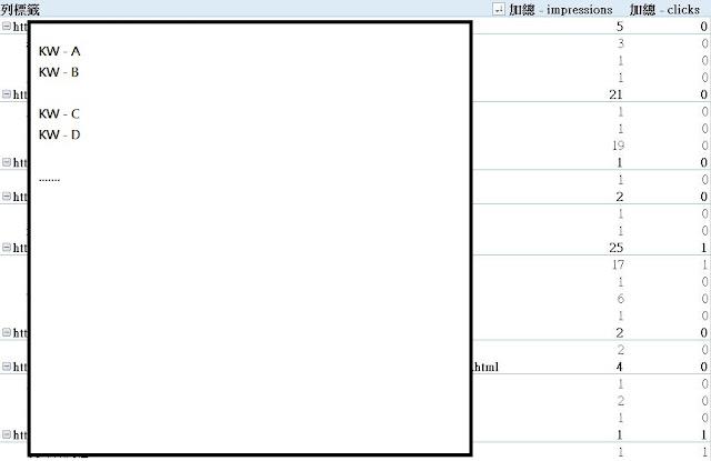 利用樞紐分析整理關鍵字報表