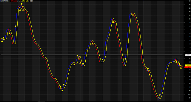 RSI Difference MACD Perfect Indicator