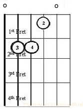 Diagram Chord E Major