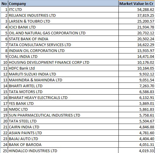 lic portfolio top 25 stock holdings of lic