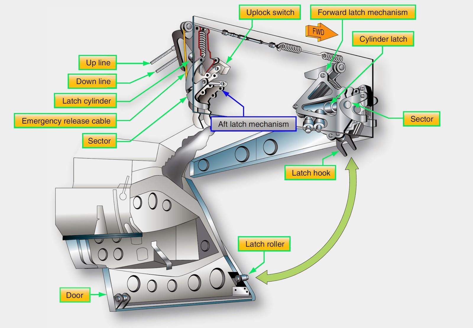 An+example+of+a+main+landing+gear+door+latch+mechanism aircraft systems aircraft landing gear system maintenance
