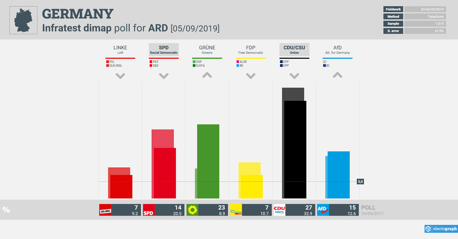 GERMANY: Infratest dimap poll chart for ARD, 5 September 2019