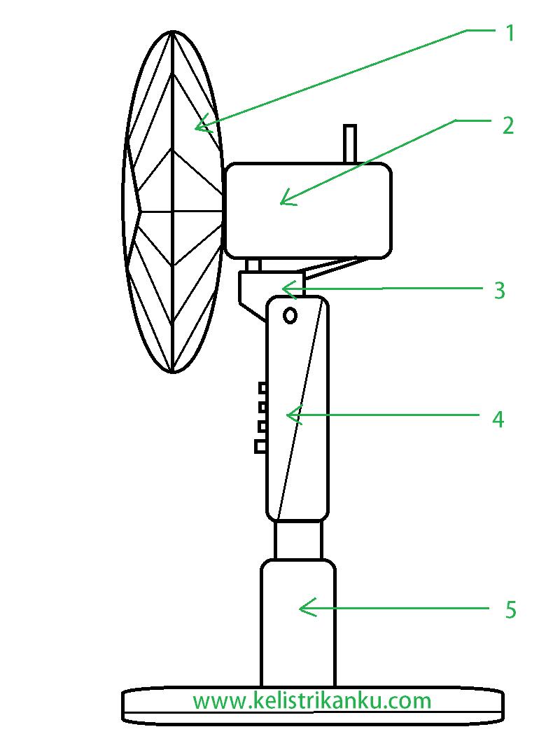 Wiring Diagram Kipas Angin 3 Kecepatan : Kontruksi kipas angin sistem kelistrikan dan bagian