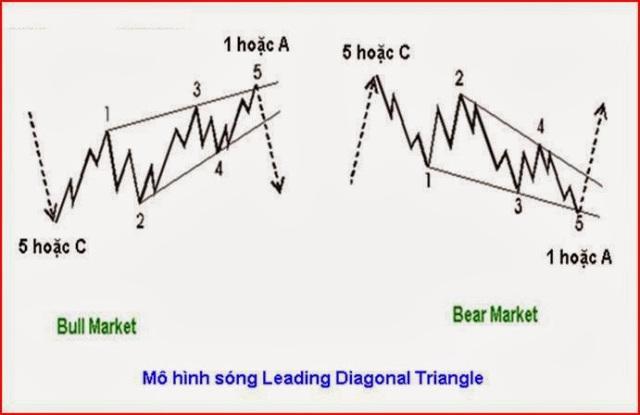 Mô hình sóng chủ Leading Diagonal Triangle (LD)