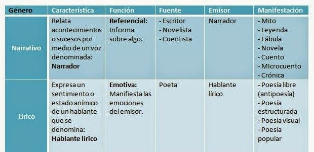 Narrativa Y Lírica Narrativa Y Lírica