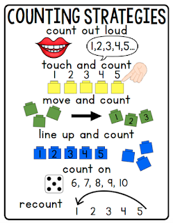 Kindergarten anchor charts that are ready to print and use. Print this anchor chart for individual or small group use or print a poster of this anchor chart at Vista Print. You will use this counting strategies anchor chart again and again. Click to check out more $1 anchor charts.